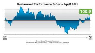 Performance-Index-April-11