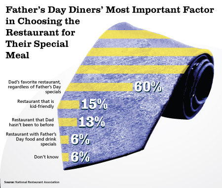 Fathers-Day-Dining-Chart