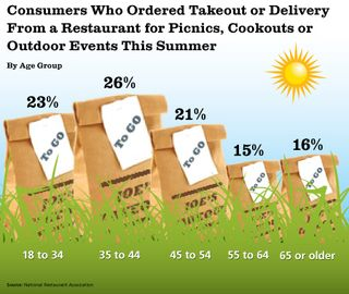Summer-Outdoor-Dining-Chart