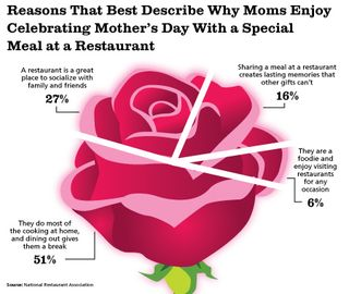 Mothers-day-dining-chart