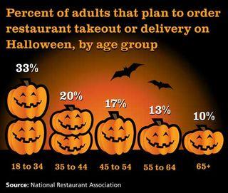 Halloween-Dining-Chart
