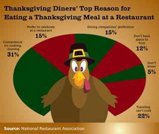 Thanksgiving-Chart