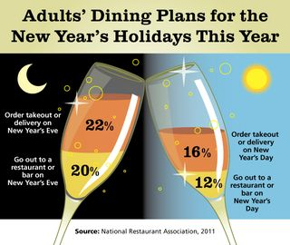 New-Years-Chart2011