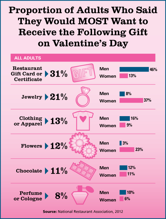 Valentines-Day-2012-Chart