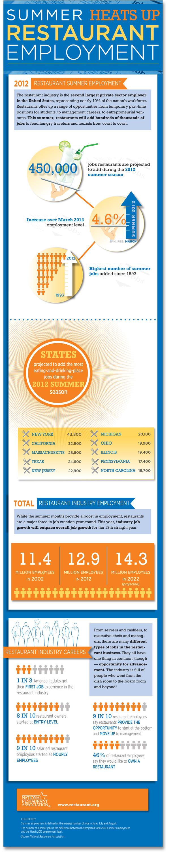 Summeremployment2012_infographic